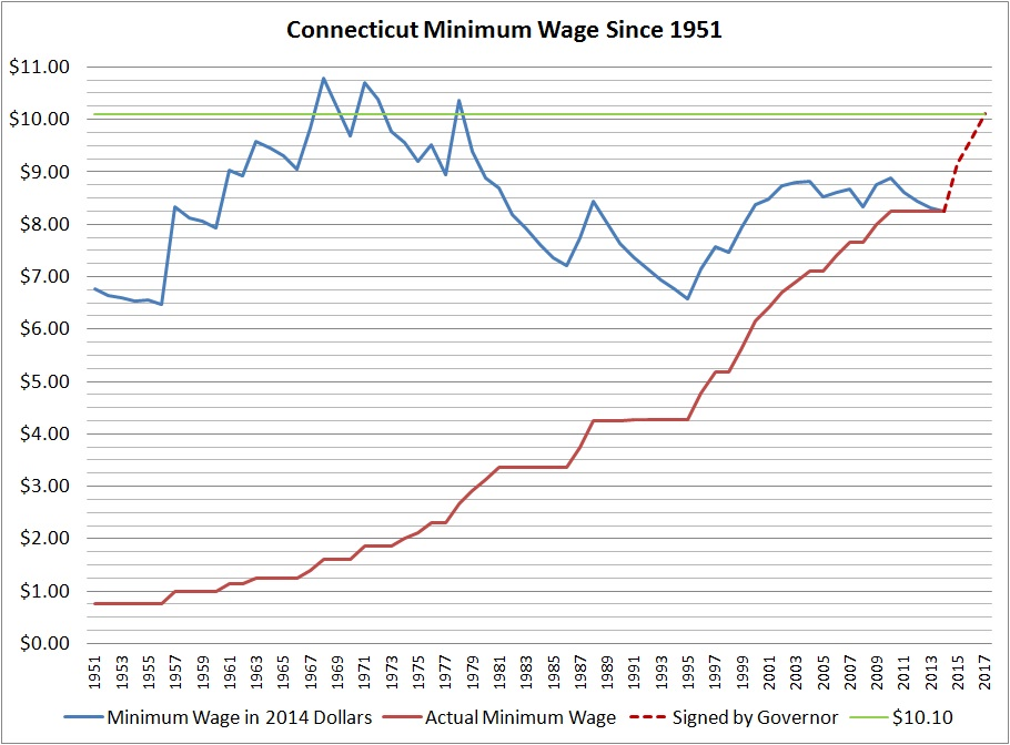 CT_Minimum Wage