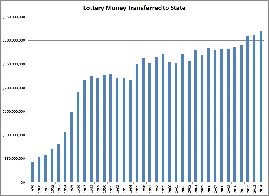 Lottery_StateRevenue
